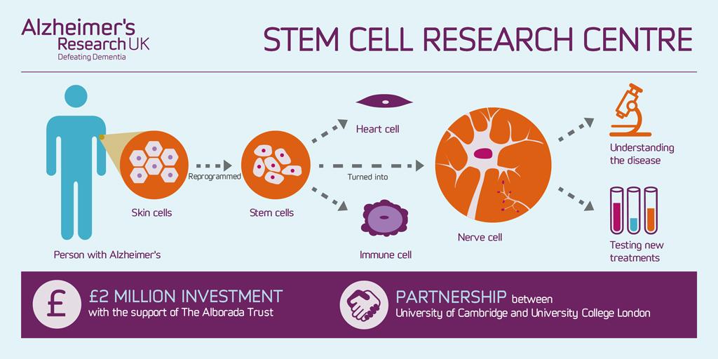 Alzheimer's Research UK Stem Cell Centre