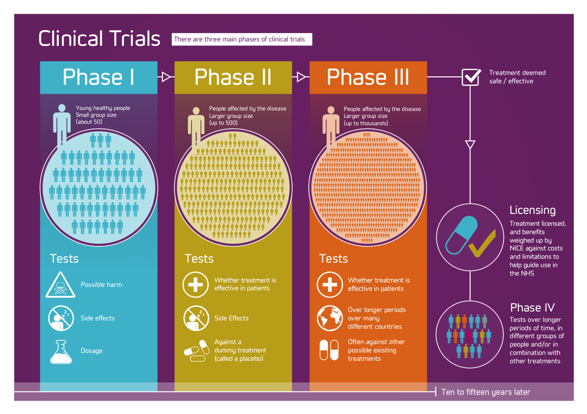 EOB-clinical-trials