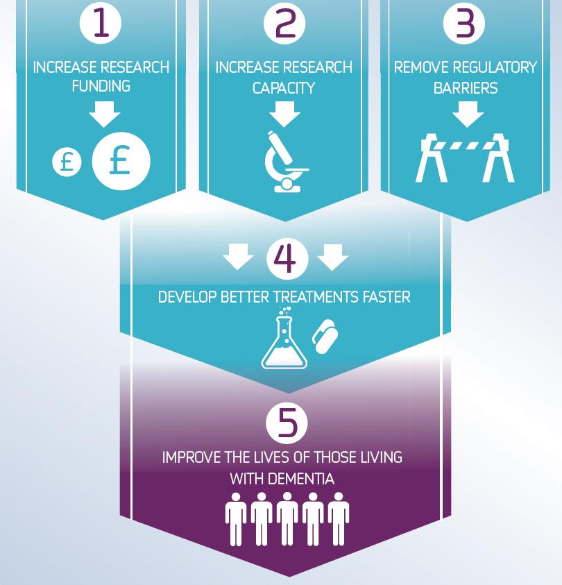 Alzheimers-research-uk-manifesto-key-steps
