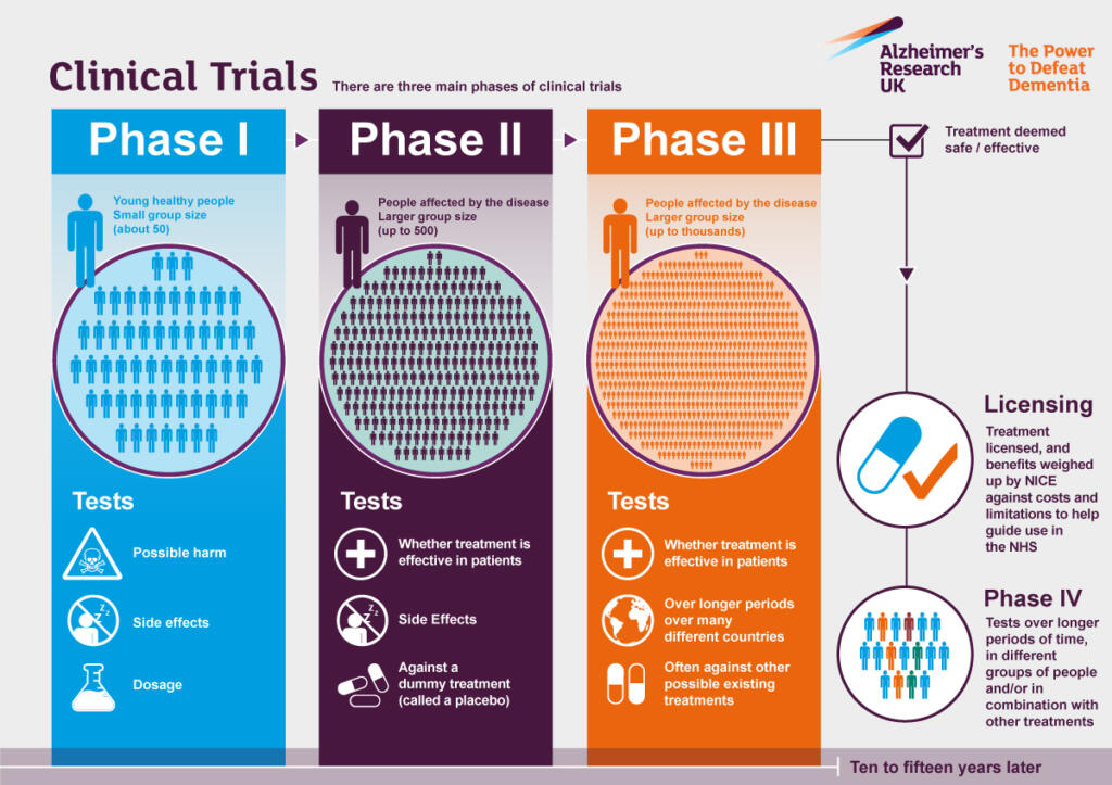 clinical trial and phase
