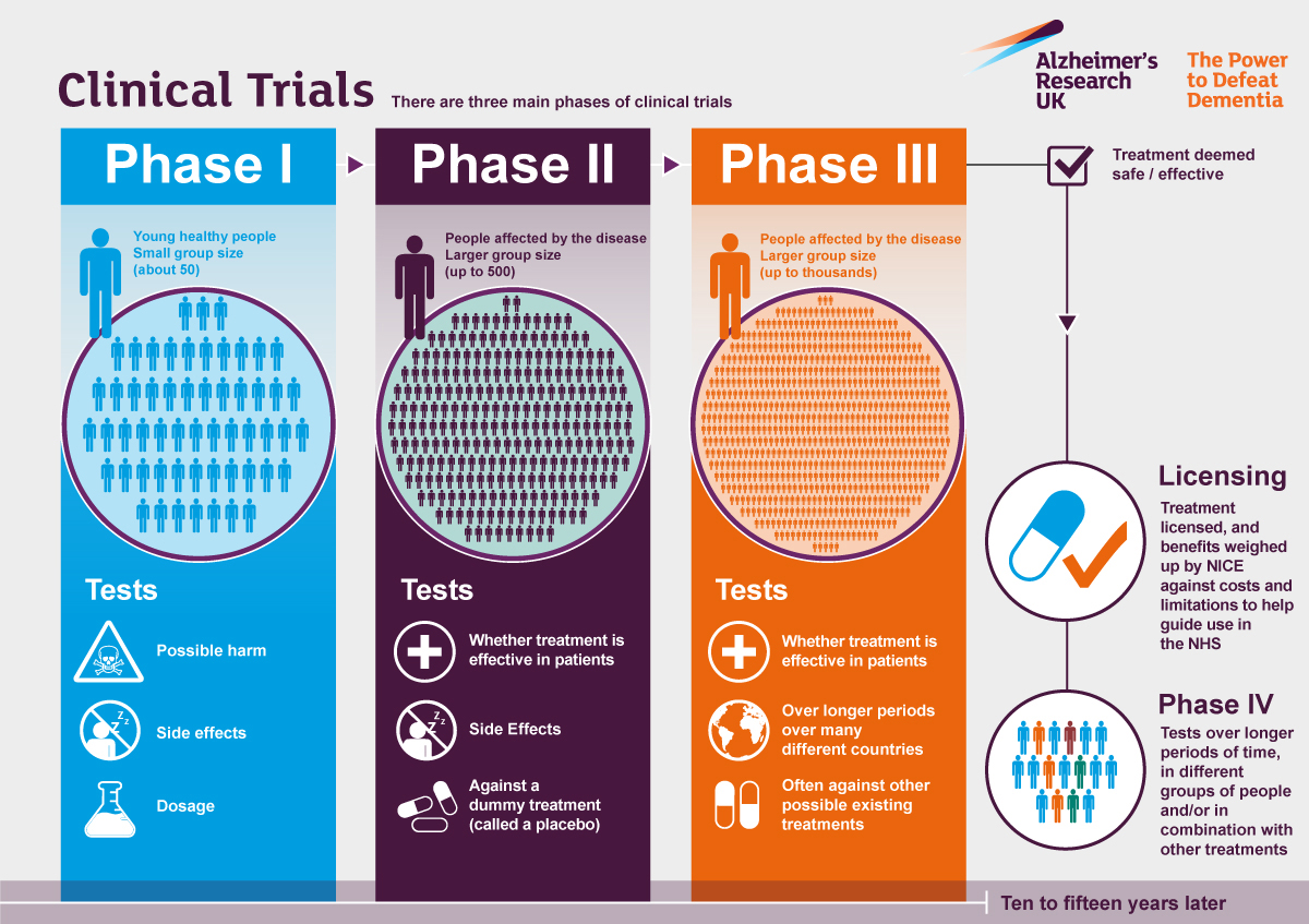 Clinical Trials Alzheimer S Research Uk
