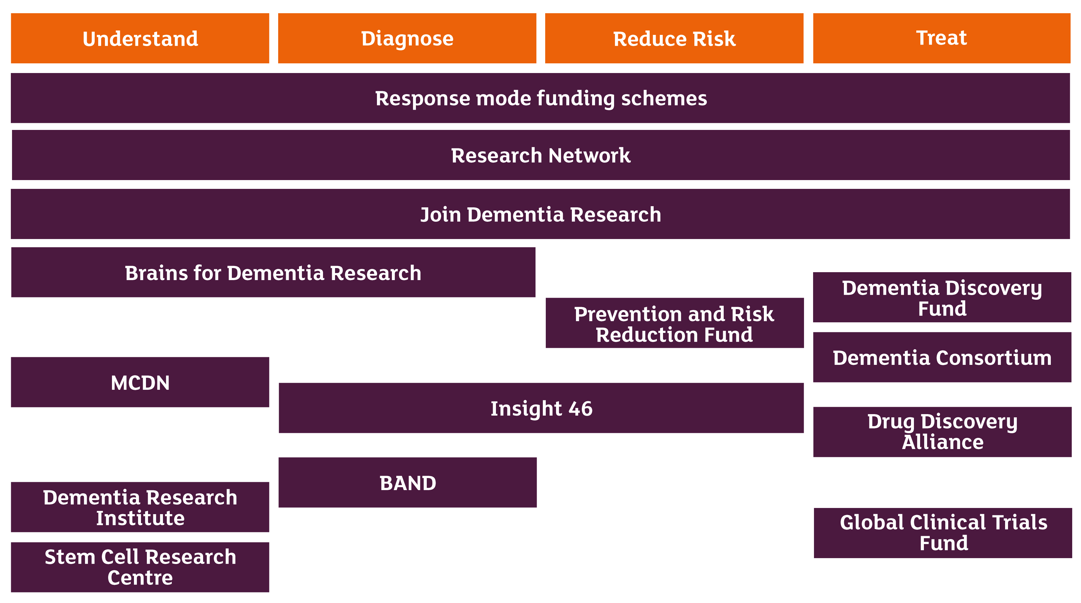 Our research strategy | ARUK (Alzheimer's Research UK)