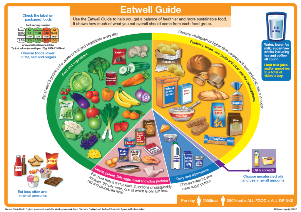 eatwell-guide-March-2016