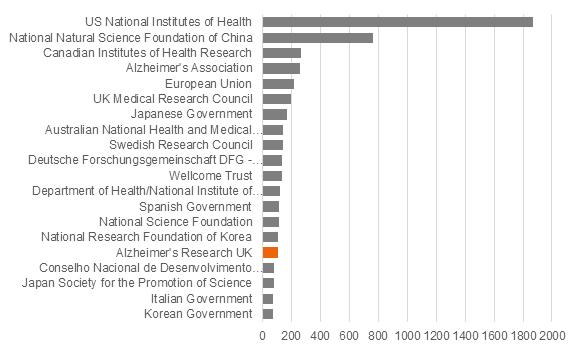 Alzheimer's Research UK impact graph