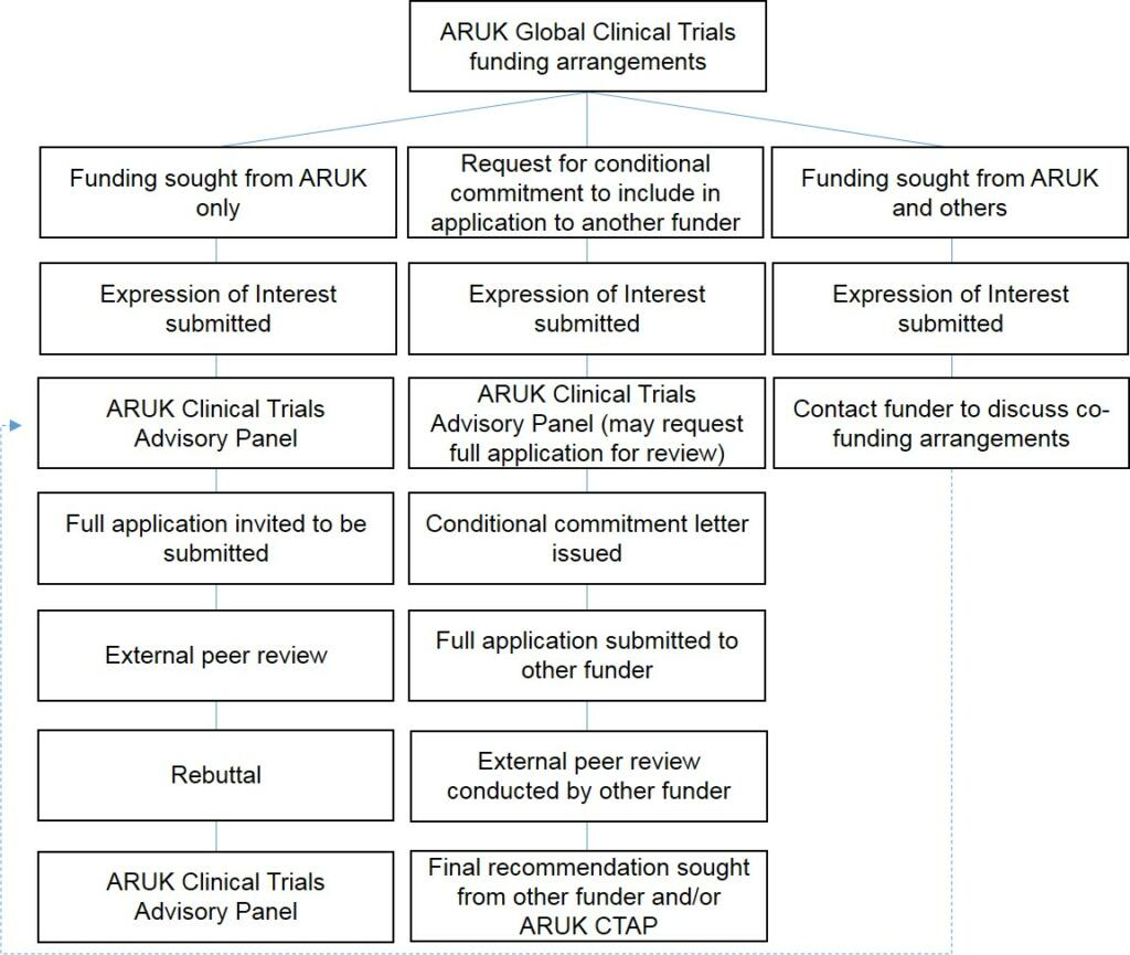 GCTF diagram