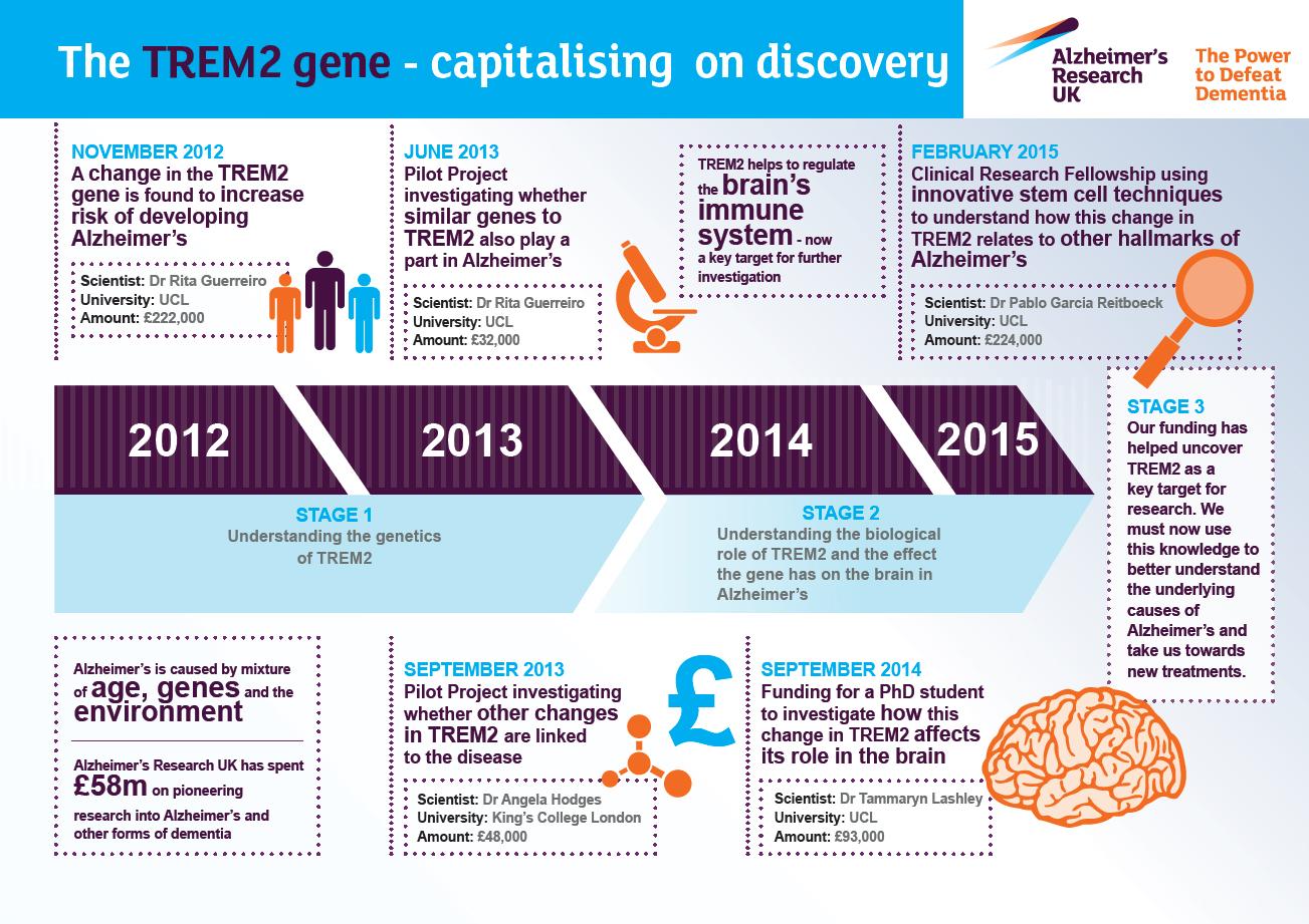 Discovering the TREM2 gene