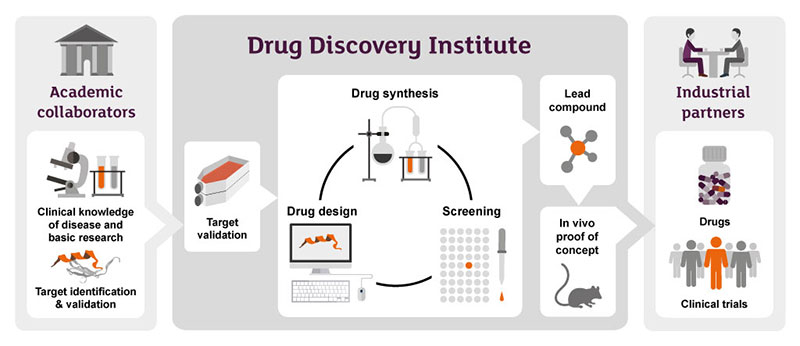 Drug Discovery Alliance, Alzheimer's Research UK