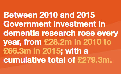 Keeping pace: Progress in dementia research capacity