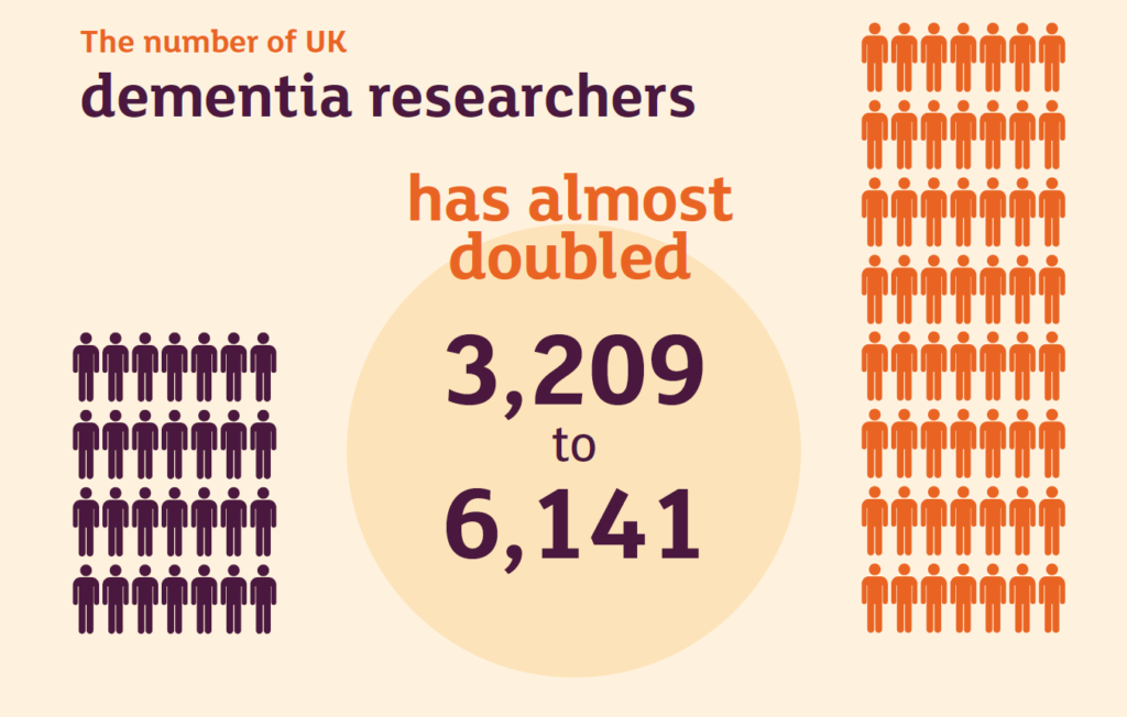 Report shows number of dementia researchers has doubled