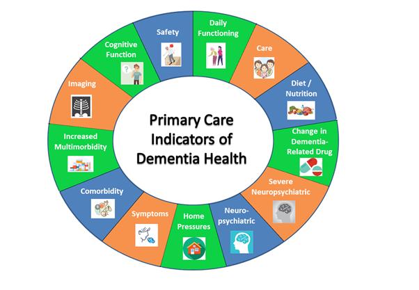 primary care indicators chart