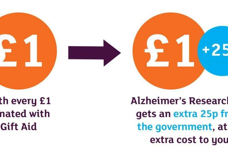 Donate, Alzheimer's Research UK
